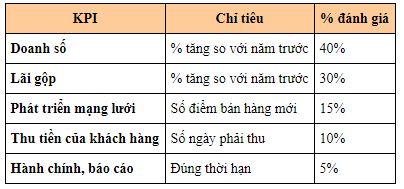 phuong-phap-quan-tri-theo-muc-tieu-dem-lai-hieu-qua